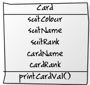 The Card object